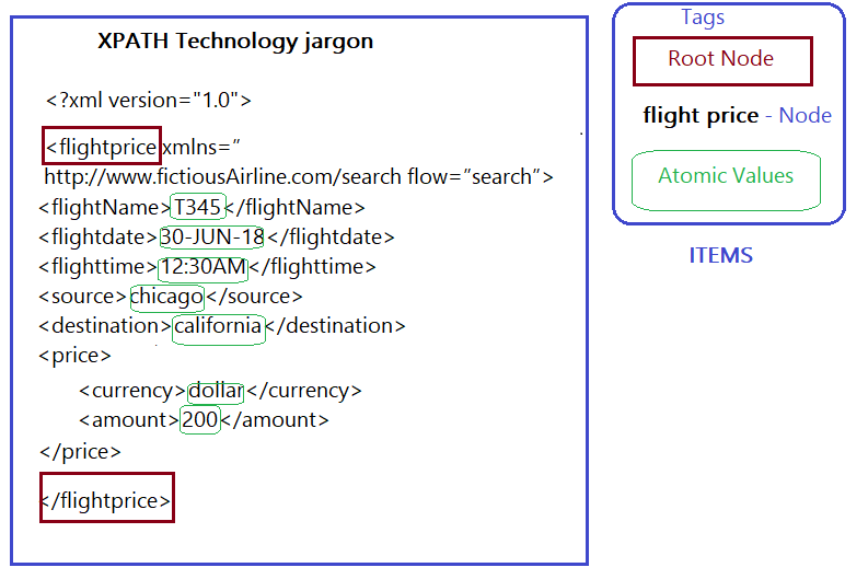 XML, XPATH and XQuery – Part 1 – Ramesh Metta