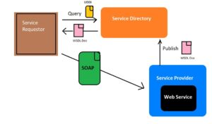 Web Services Part 5 – SOAP, UDDI, WSDL