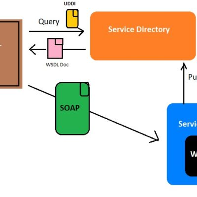 Web Services Part 5 – SOAP, UDDI, WSDL