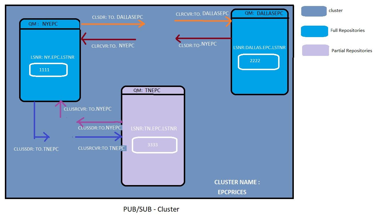 IBM Websphere MQ Pub Sub Model Cluster setup scenario