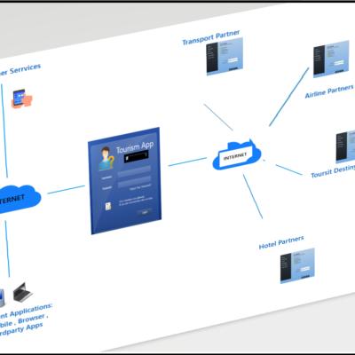 Web Services Basics – part 2