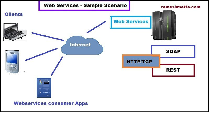 Web Services – part 3