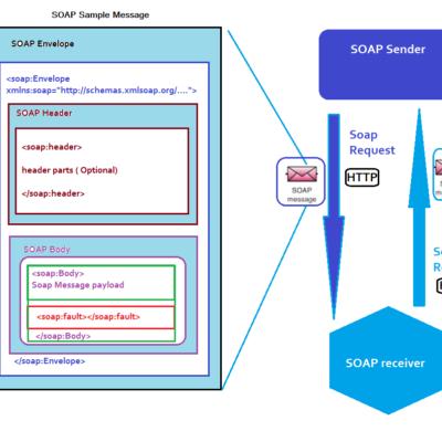Web Services – SOAP part 4